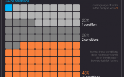 How great data visualisation can communicate your message